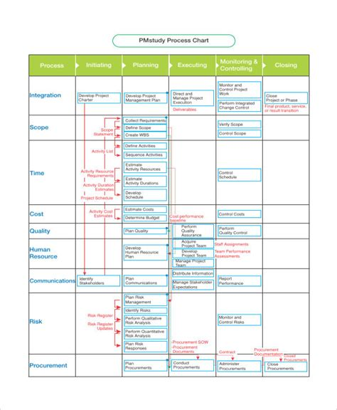 Process Chart Template 9 Free Pdf Documents Download Free Premium Templates Free Business Process Template