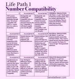 best 25 numerology chart ideas on pinterest astrology