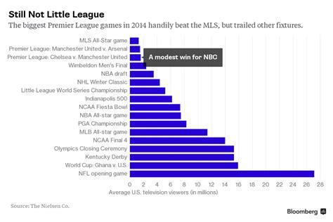 Epl Viewing Figures | nbc win the premier league capital moments