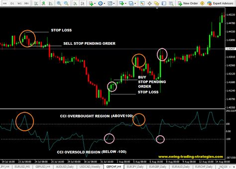 swing trading forex strategy cci swing trading strategy how to trade the commodity