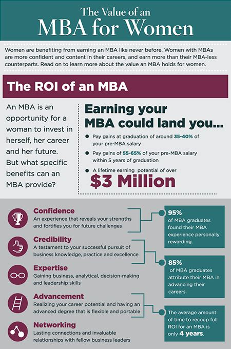 How To Recieve An Mba by Why An Mba Fort 233 Foundation