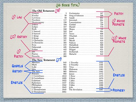 How To Read The Bible how to read the bible in chronological order chronology