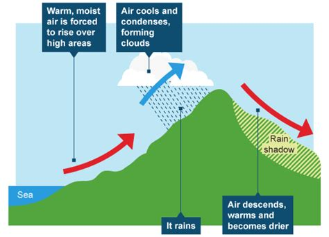 diagram of convectional rainfall mrbgeography introductions 4 what affects the weather