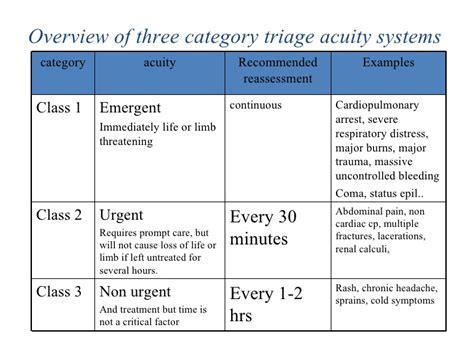 emergency room levels triage in emergency department