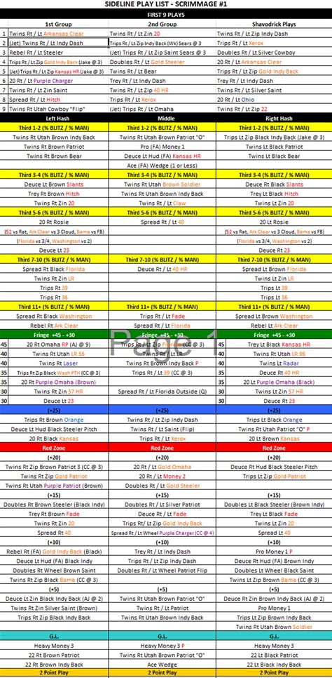 offensive play call sheet template hog xs and os july 2014