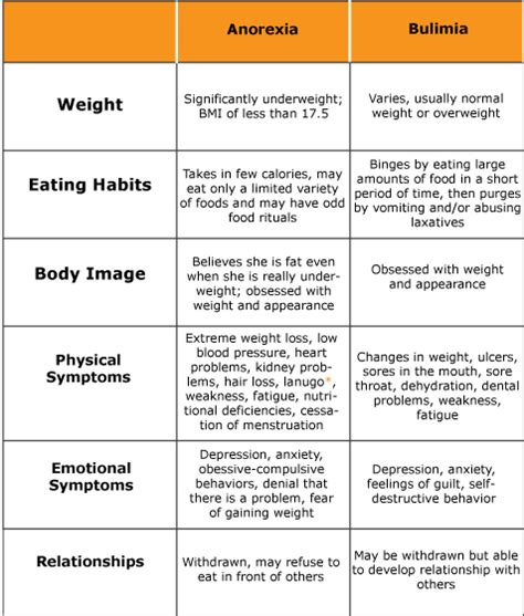 how to comfort someone with an eating disorder types of eating disorders eating disorders a social