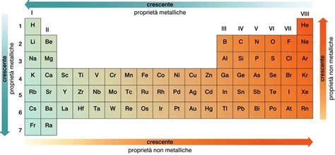 non metalli tavola periodica i non metalli come dice il nome stesso sono elementi