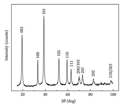 xrd pattern of magnesium hydroxide synthesis of nickel and nickel hydroxide nanopowders by