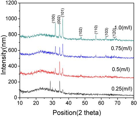 xrd pattern thin films the effect of zno thin film and its structural and optical