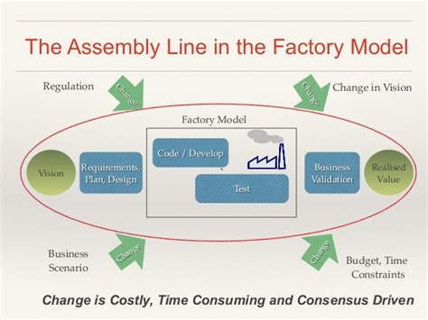 Floor Plan Of Factory by Agile Journey To Agile