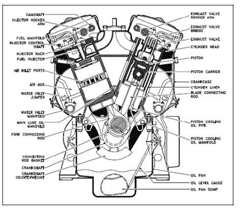 section 20 major works major components of a diesel engine diesel engine