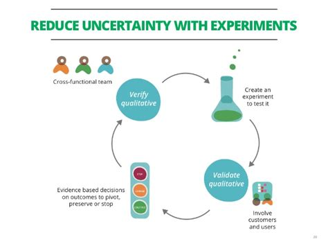 comfortable with uncertainty pdf leanconf 2014 being a lean enterprise barry o reilly