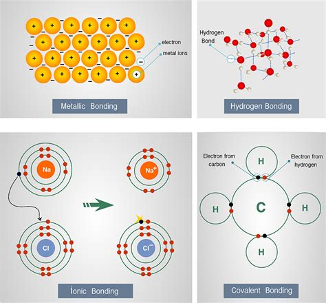 pattern formation in cold atoms why do atoms form molecules wonderopolis