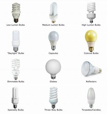 how is a light bulb different from a resistor light bulb what is different kinds of light bulbs led light bulbs types of light bulbs