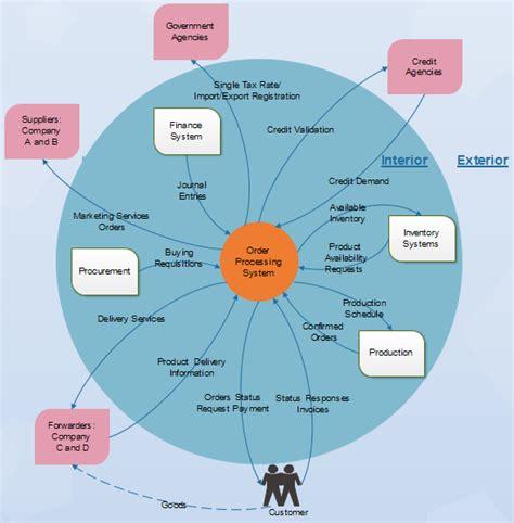 Abc Of System Context Diagram Context Diagram Template