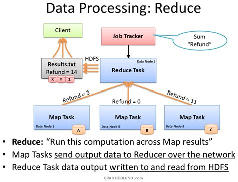 understanding hadoop clusters and the network