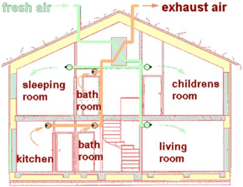 bedroom ventilation systems types of ventilation