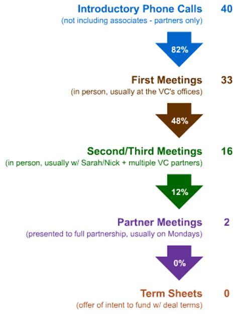 how to schedule meetings with investors venture hacks seomoz s venture capital process moz