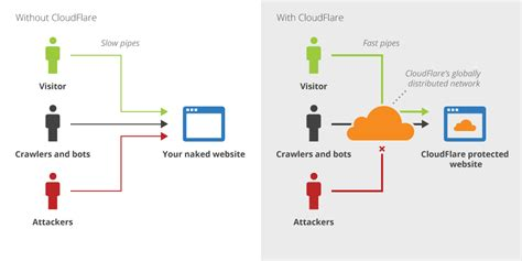 global content delivery network cdn service cloudflare major data breach strikes cloudflare change your