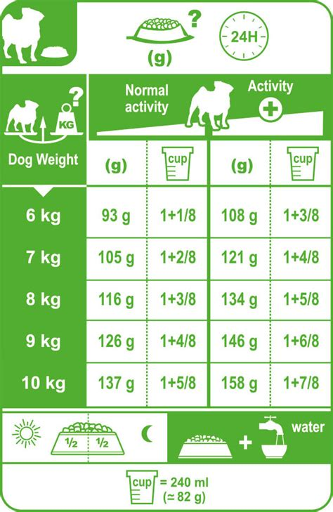 royal canin pug food feeding guide pug food royal canin 174