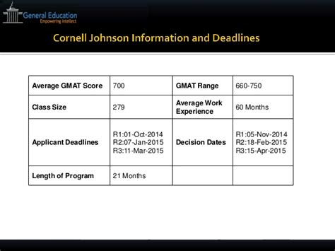 Cornell Executive Mba Gmat Score by Cornell Mba Essays Tips And Deadline 2014 2015