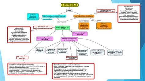 contabilidad de costos mapa conceptual contabilidad de costos