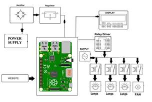 raspberry pi fan wiring diagram wifi wiring diagram wiring diagrams