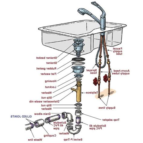 diagram of plumbing with garbage disposal sink sink