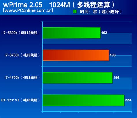 is i5 better than i7 intel skylake i7 6700k performance review published