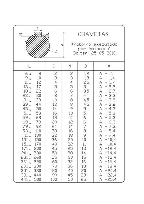 Tabela de chavetas - tabela de chavetas.pdf - Docsity