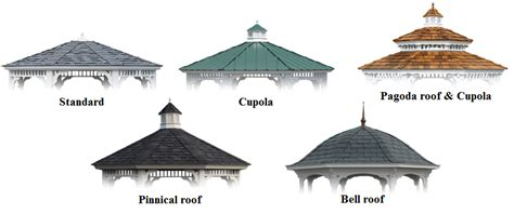 questions to ask when purchasing a gazebo country