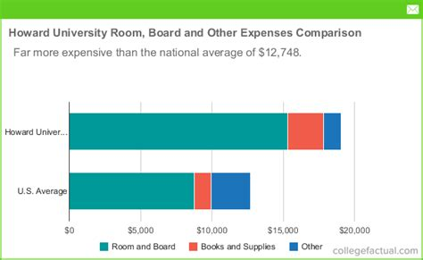 howard room and board howard room and board costs