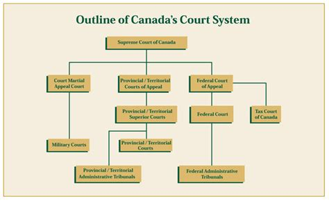 Manitoba Divorce Court Records Findlaw Canada The Court System In Canada
