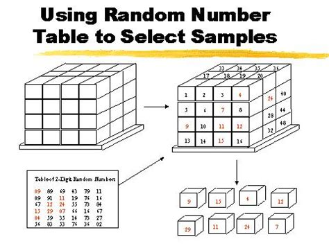 How To Use A Random Number Table by Using Random Number Table To Select Sles