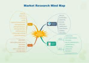 Marketing Research Template by Mind Map Exles And Templates Market Research