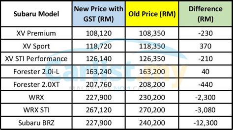subaru price list post gst motor image malaysia reveals new prices for