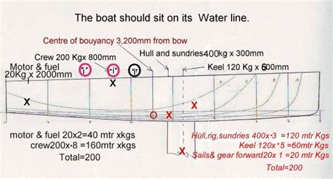 boat trailer weight distribution rl24 and rl28 trailable yachts from rob legg yachts