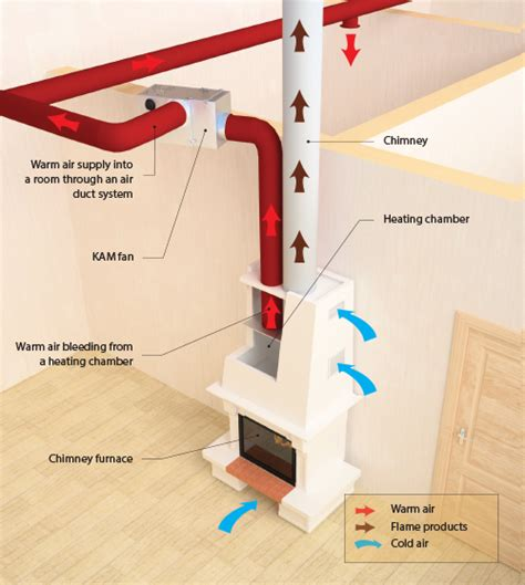 Fireplace Heating System by Kam Fireplace Fan Efficient Heating For Your Home