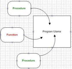 Mutif 67 No 4 Dan 6 procedure dan function dalam bahasa pascal catatan belajar