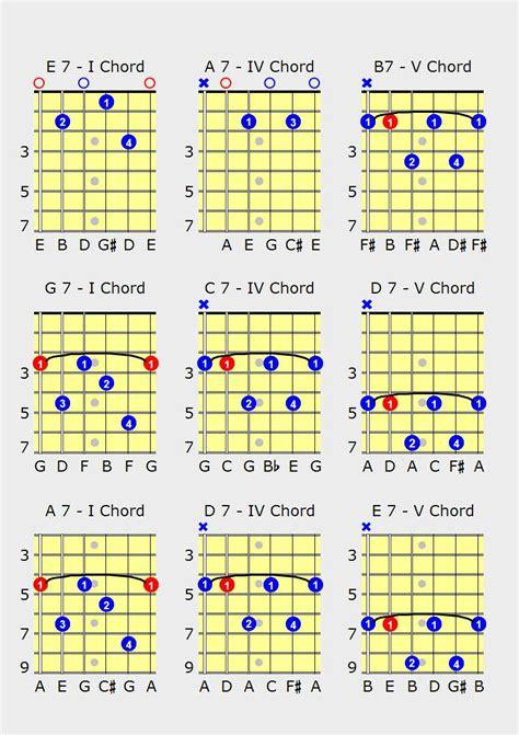 pattern a c e g blues guitar chords