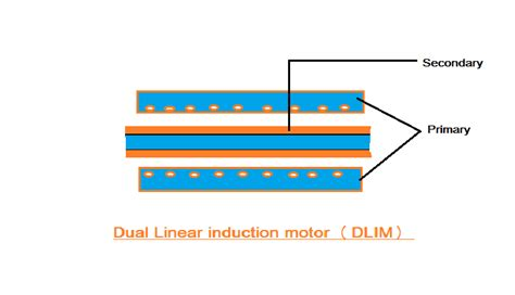 construction of linear induction motor pdf linear induction motor electrical4u