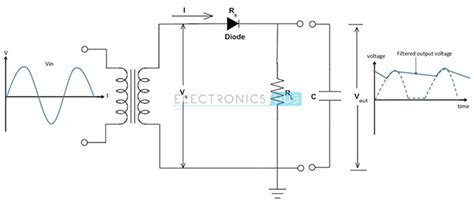capacitor load rectifier power diodes half wave and wave bridge rectifier