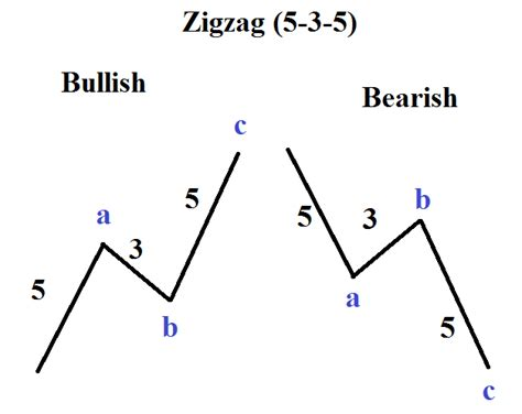 zig zag pattern forex elliott wave patterns what is a zigzag