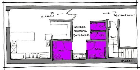 restaurant bathroom layout smart architecture solves the political problem of gender