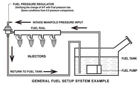 Regulating Gas Kran 3 Manual how to fuel pressure regulator troubleshooting my pro
