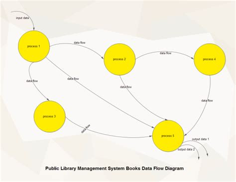 exle of data flow diagram with explanation free flowchart exles