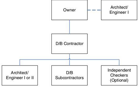 design and build procurement hong kong typical contractual arrangement of d b procurement system