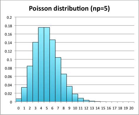 discrete probability distributions statistics