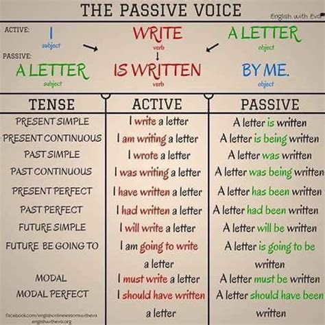 verb pattern in active and passive sentences passive voice changes in verb tenses grammar