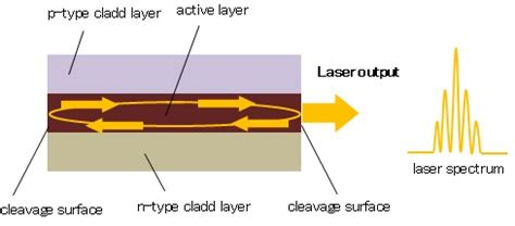 types of laser diodes pdf what is semicobductor laser diode fiberlabs inc
